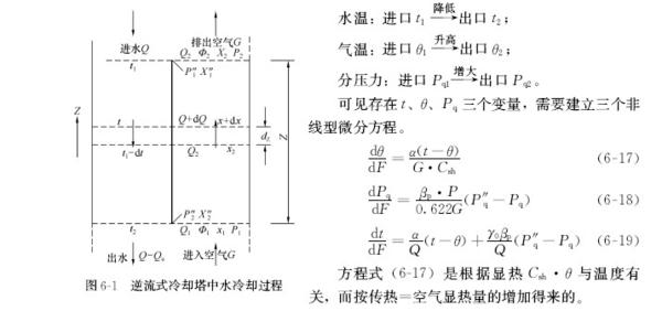 闭式冷却塔计算机选型计算公式